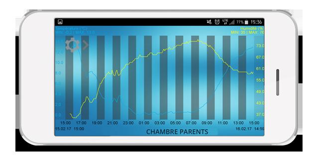 Application Mobile Alerts - Graphique historiques de données